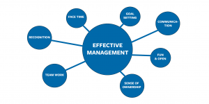 Blog Effective management image 300x150 - 7 Factors for Effective Management