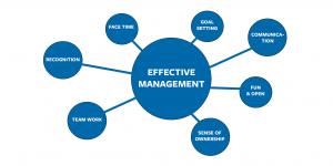 Blog Effective management image 300x150 - 7 Factors for Effective Management
