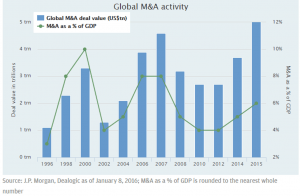 Blog MA graph 300x196 - The Importance of Building a Unified Culture in Mergers and Acquisitions