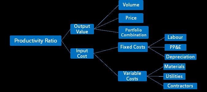 Chiran diagram 1 - Improving Productivity To Gain Competitive Advantage