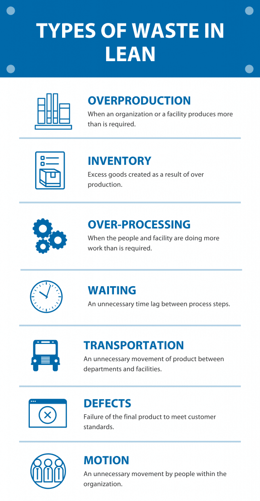 types of waste in lean