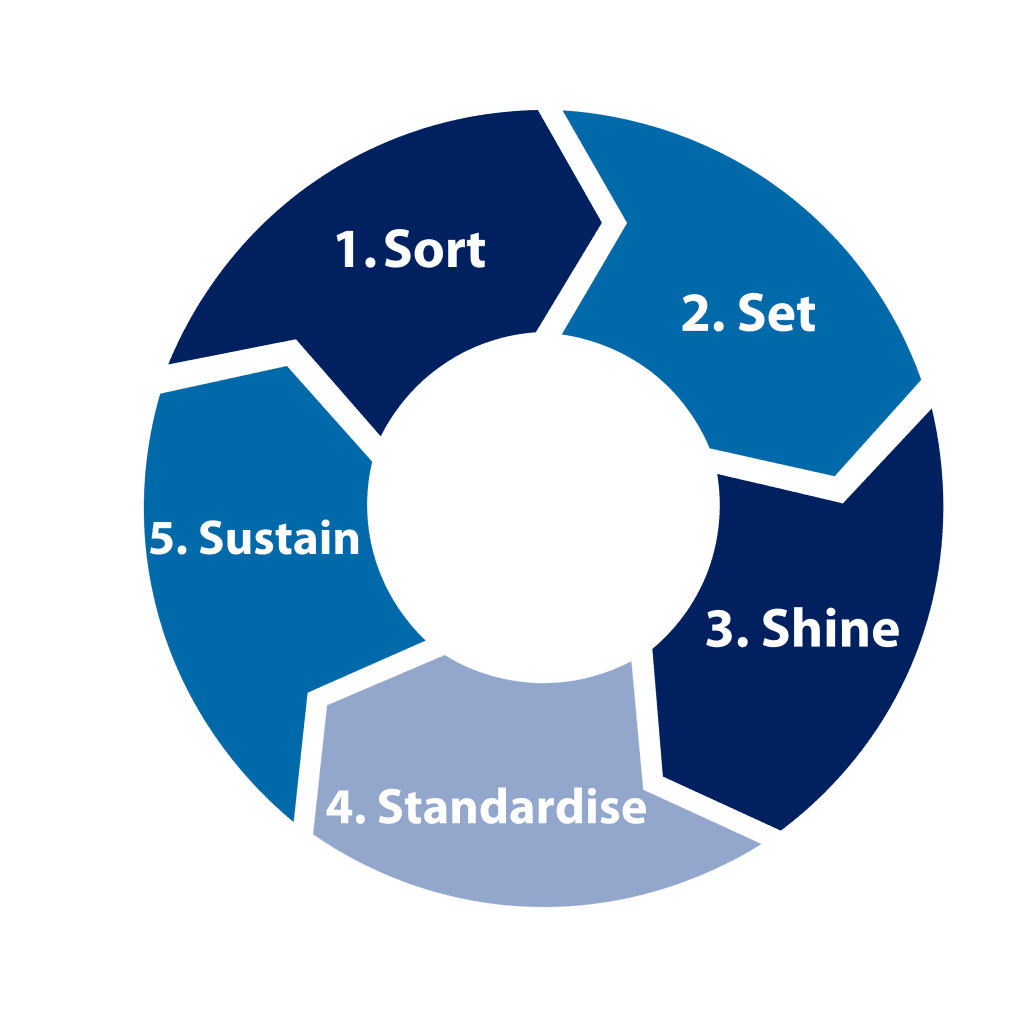 5S of Lean Consulting