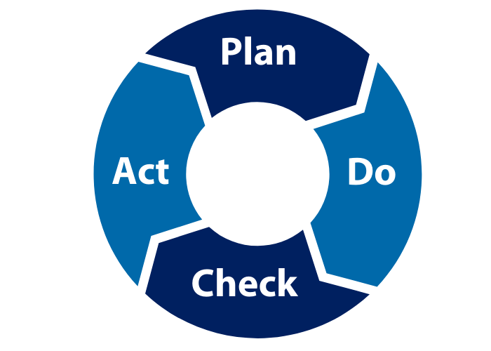 PLAN 2 - FOCUS PDCA - A Lean Tool For The Healthcare Industry
