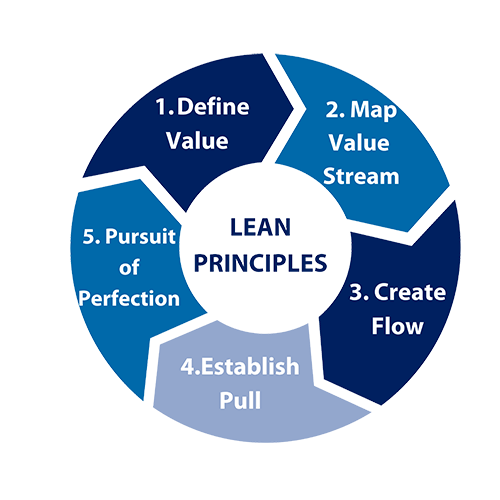 lean principles - Value Stream Mapping Your Way Out of Waste