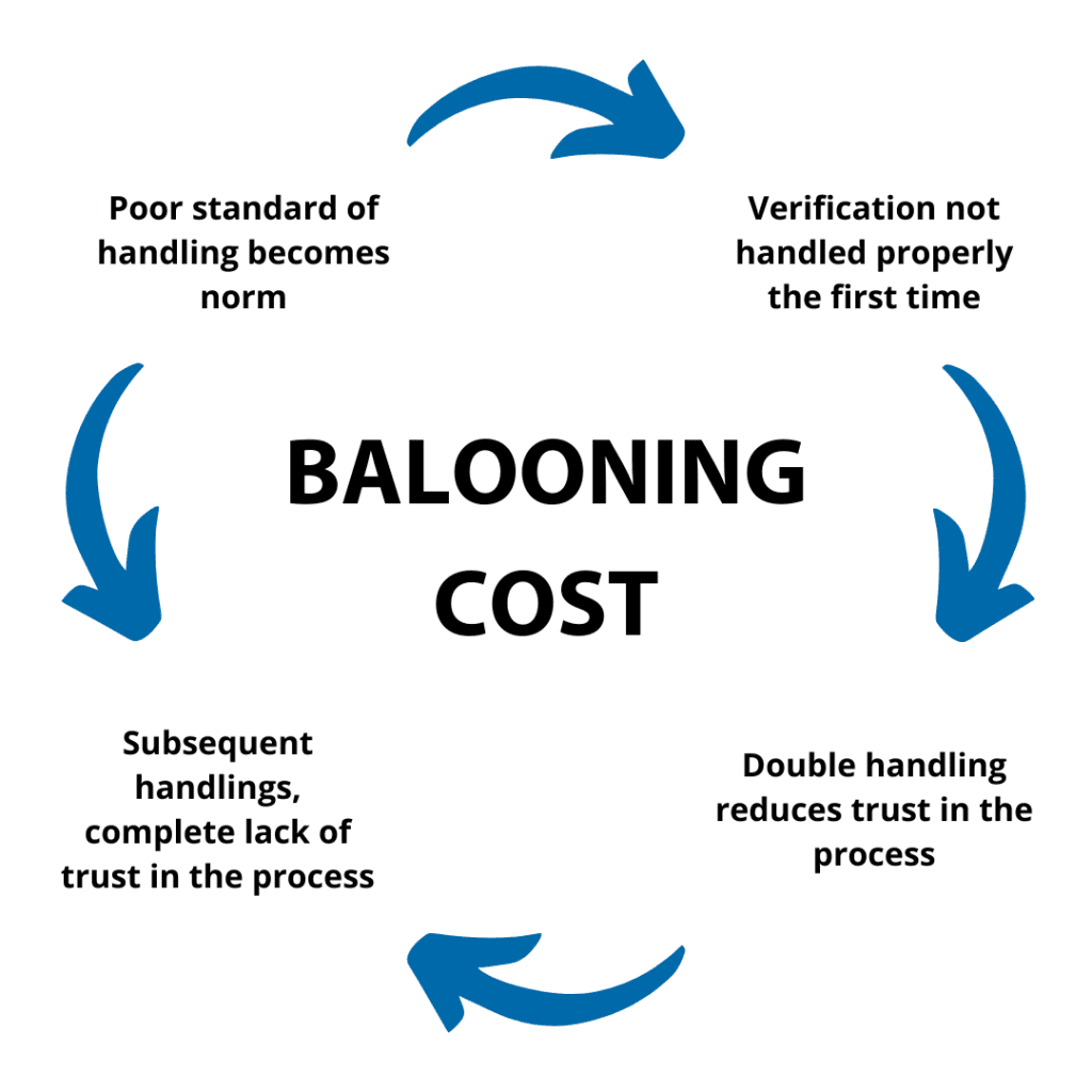 ballooning cost 1 1024x1024 - Watch Out For Waste In Repetition