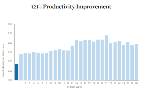 productivity improvement graphic - Telling Your Company's Story With Numbers