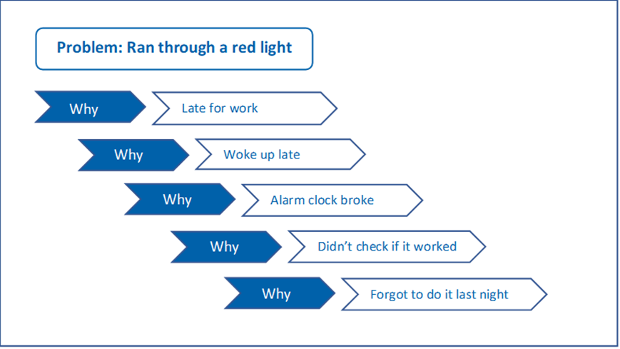 """5 whys for professional feedback - Using the """"5 Whys Analysis"""" to Process Professional Feedback"""