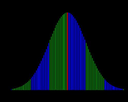 six sigma statistics